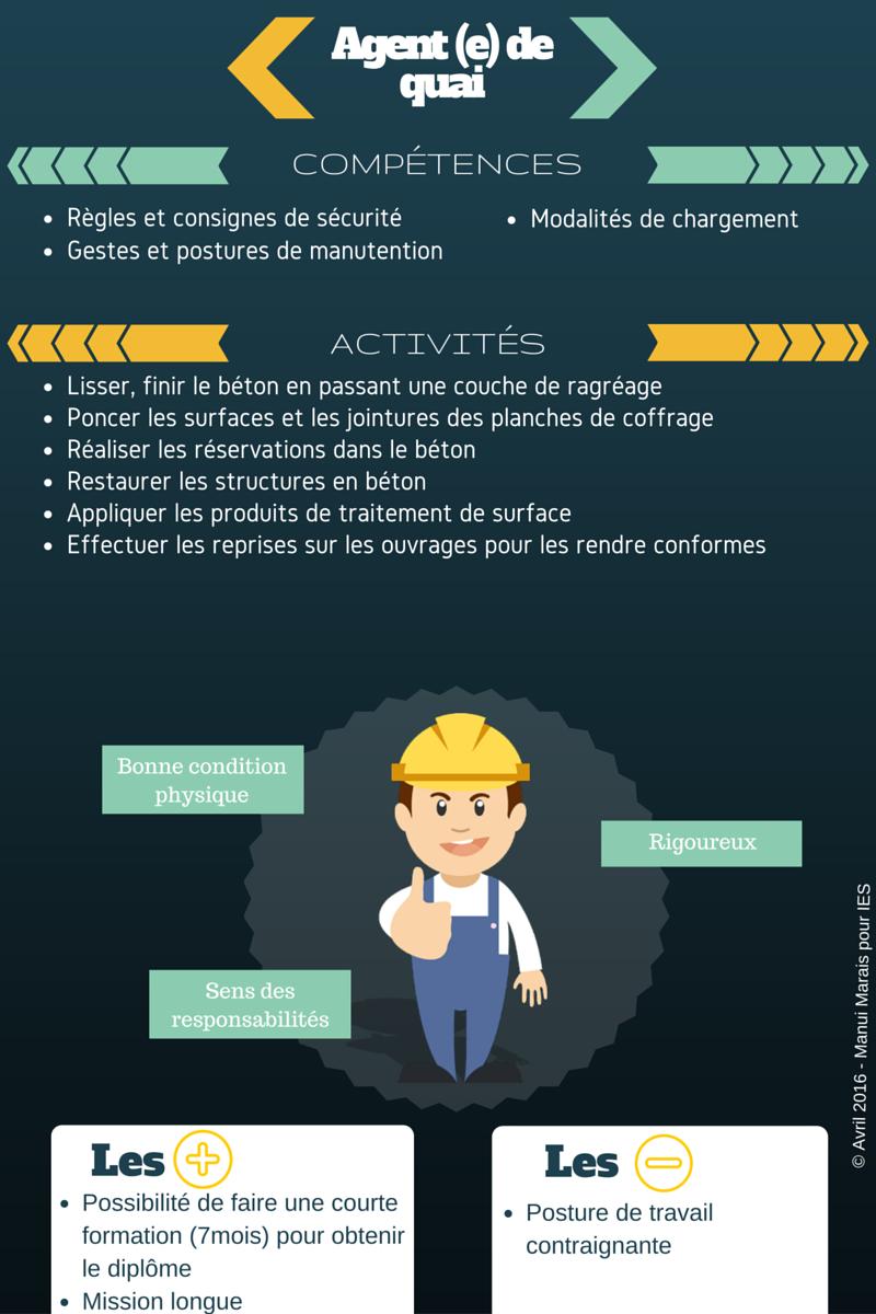 INTERIM EMPLOI SERVICE | Fiche métierFiche métier